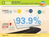 Third Grade Reading Guarantee Infographic